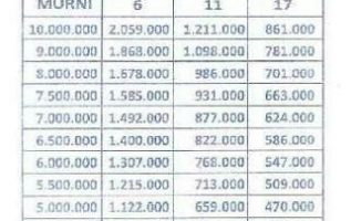Update Tabel Angsuran Wom Finance